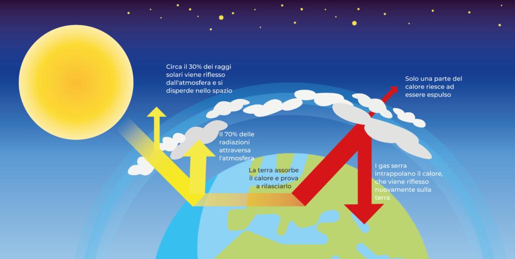 cambiamento climatico ed effetto serra