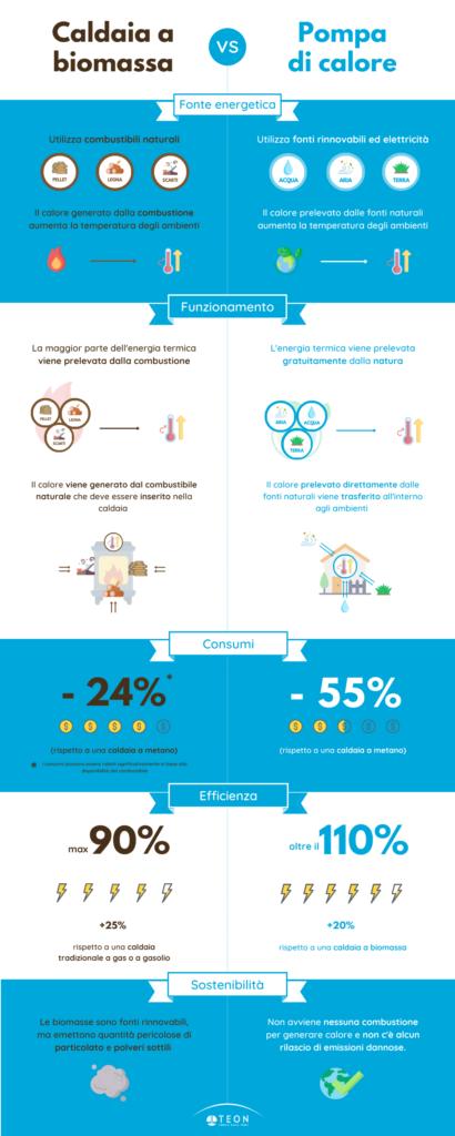infografica-pompa-di-calore-vs-caldaia-a-biomassa