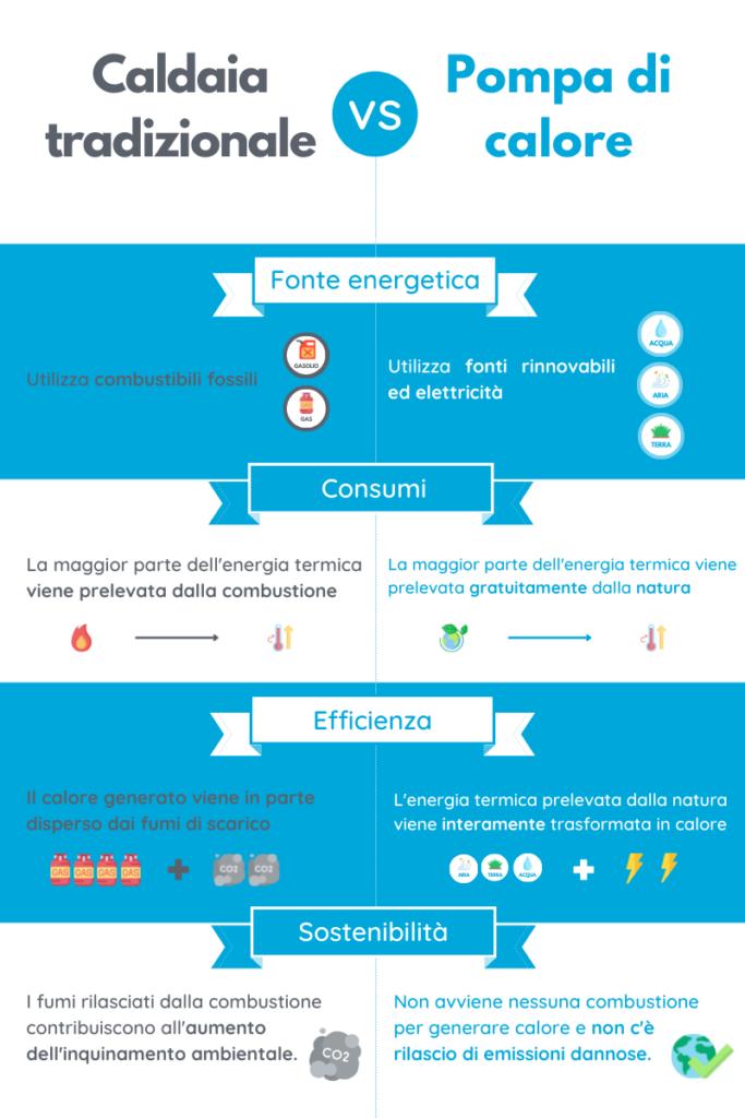 infografica vettoriale di confronto tra pompa di calore e caldaia tradizionale